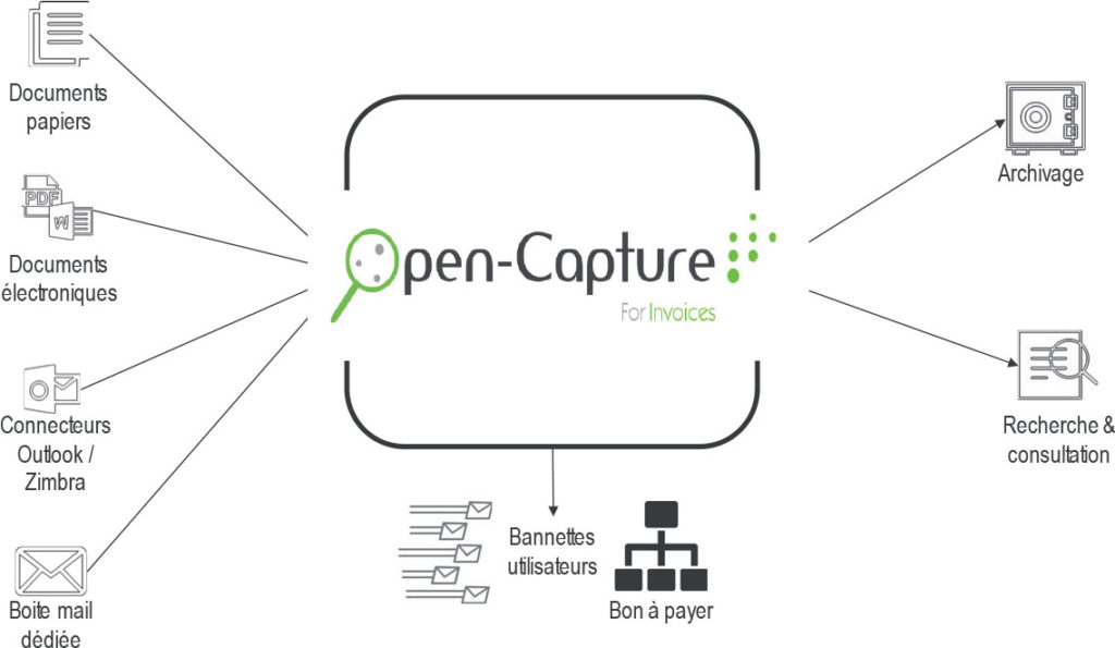 Open-Capture for Invoice